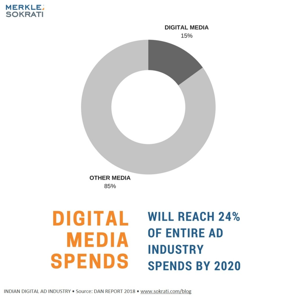 2-stats-india-digital-advertising-2018-growth-rate
