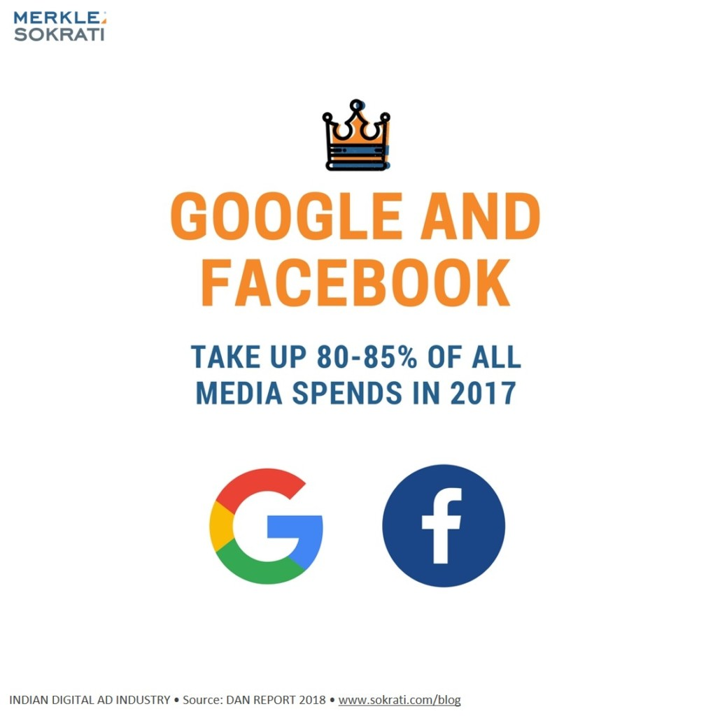 3-stats-india-digital-advertising-2018-google-facebook