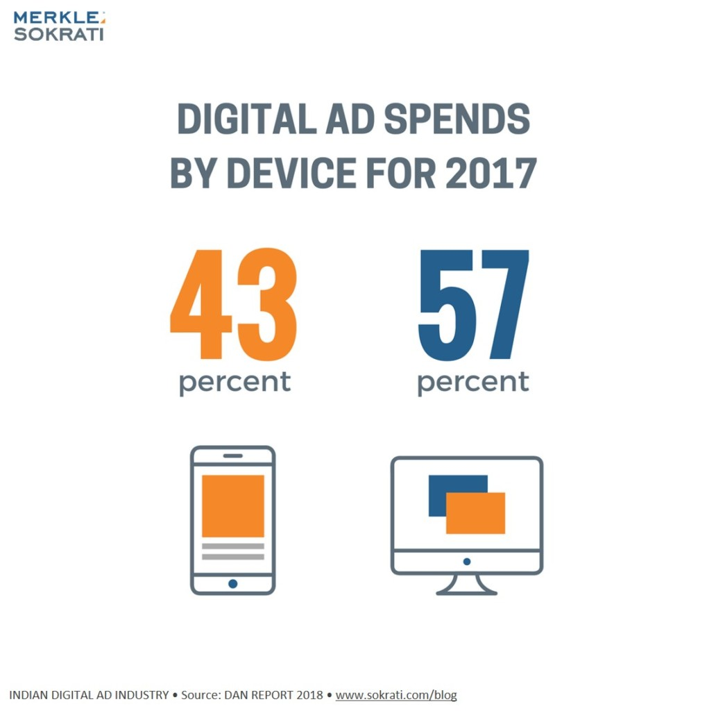 4-stats-india-digital-advertising-2018-mobile-desktop