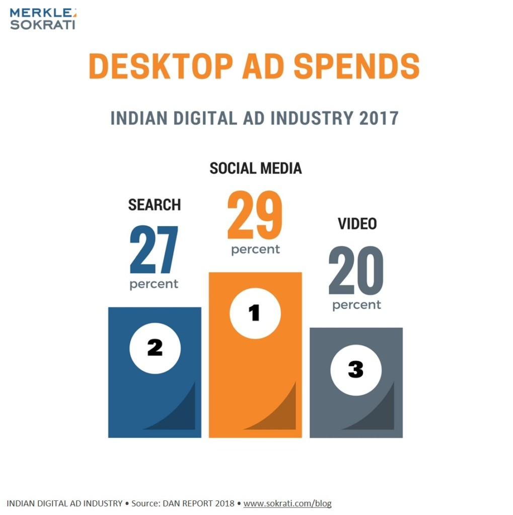 5-stats-india-digital-advertising-2018-deskptop