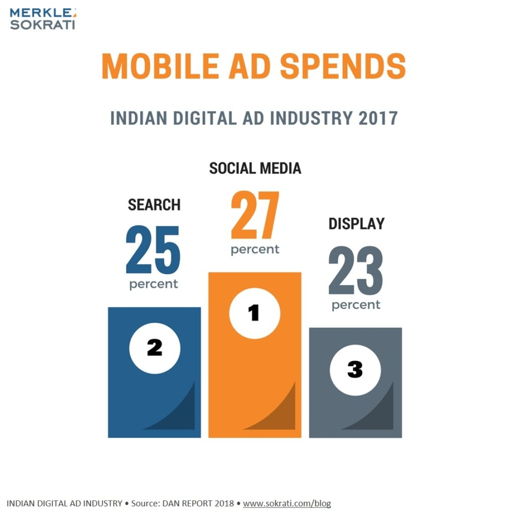 6 Stats India Digital Advertising 2018 Mobile