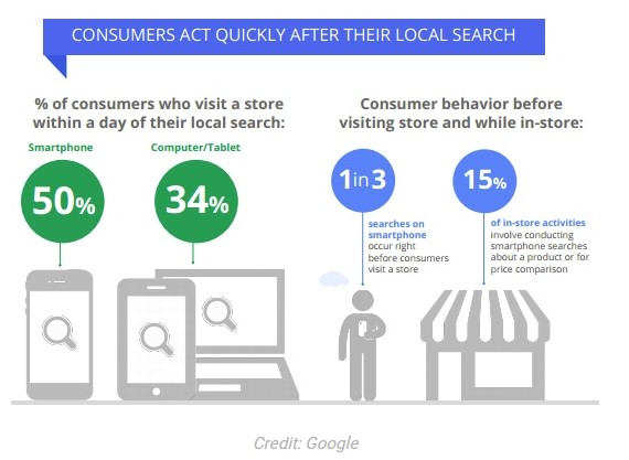 8-measure-impact-online-marketing-offline-ecommerce-google-stat