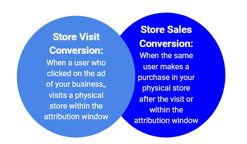 9-measure-impact-online-marketing-offline-store-visit-sale-conversion