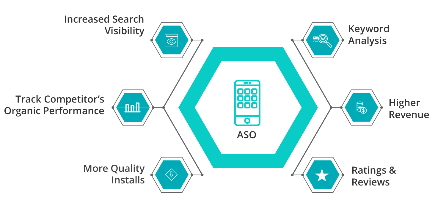 ASO | Content Marketing | Sokrati