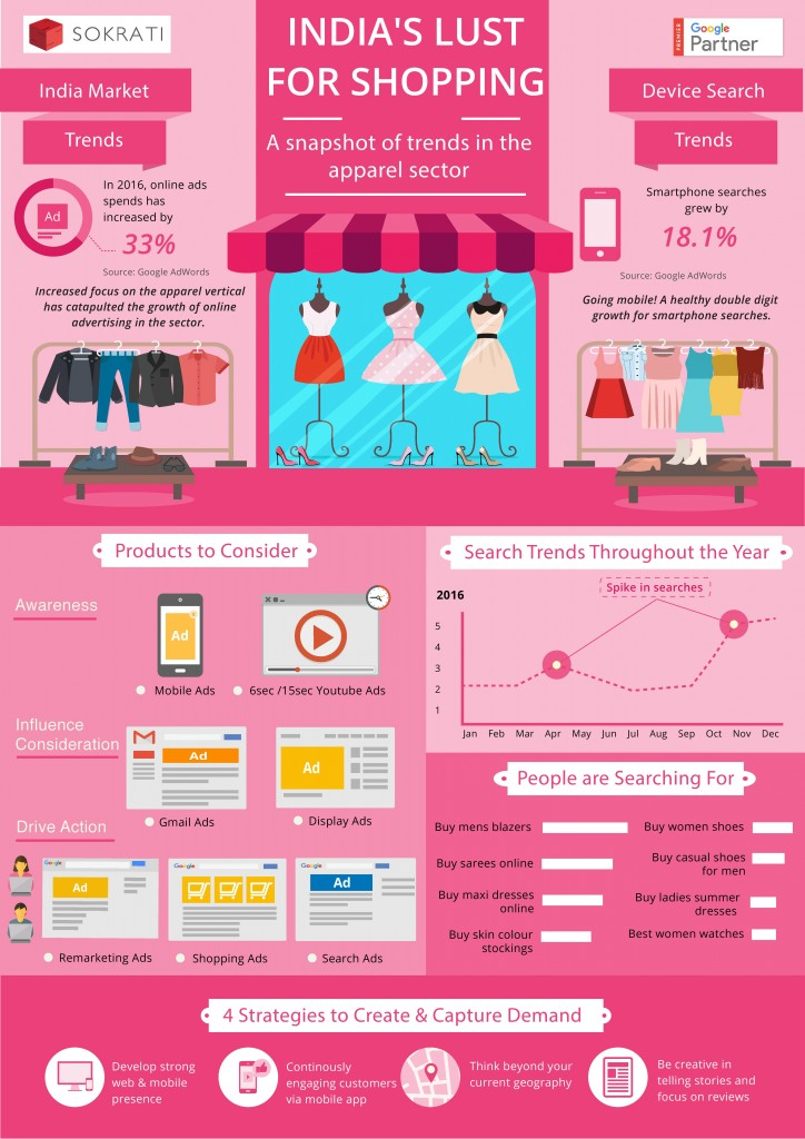 Indian Apparel Industry Infographic