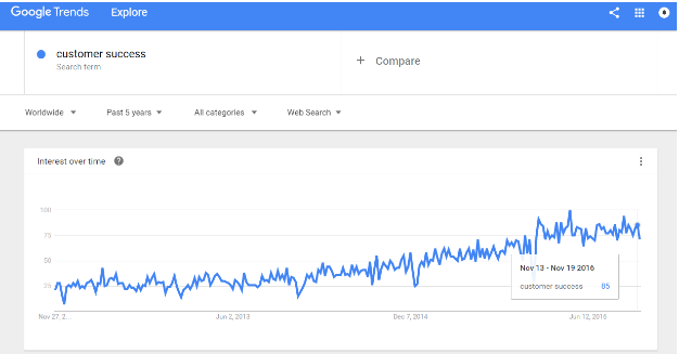 Customer-Success-Google-Trends