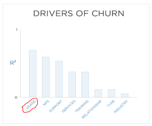 Drivers-of-Churn