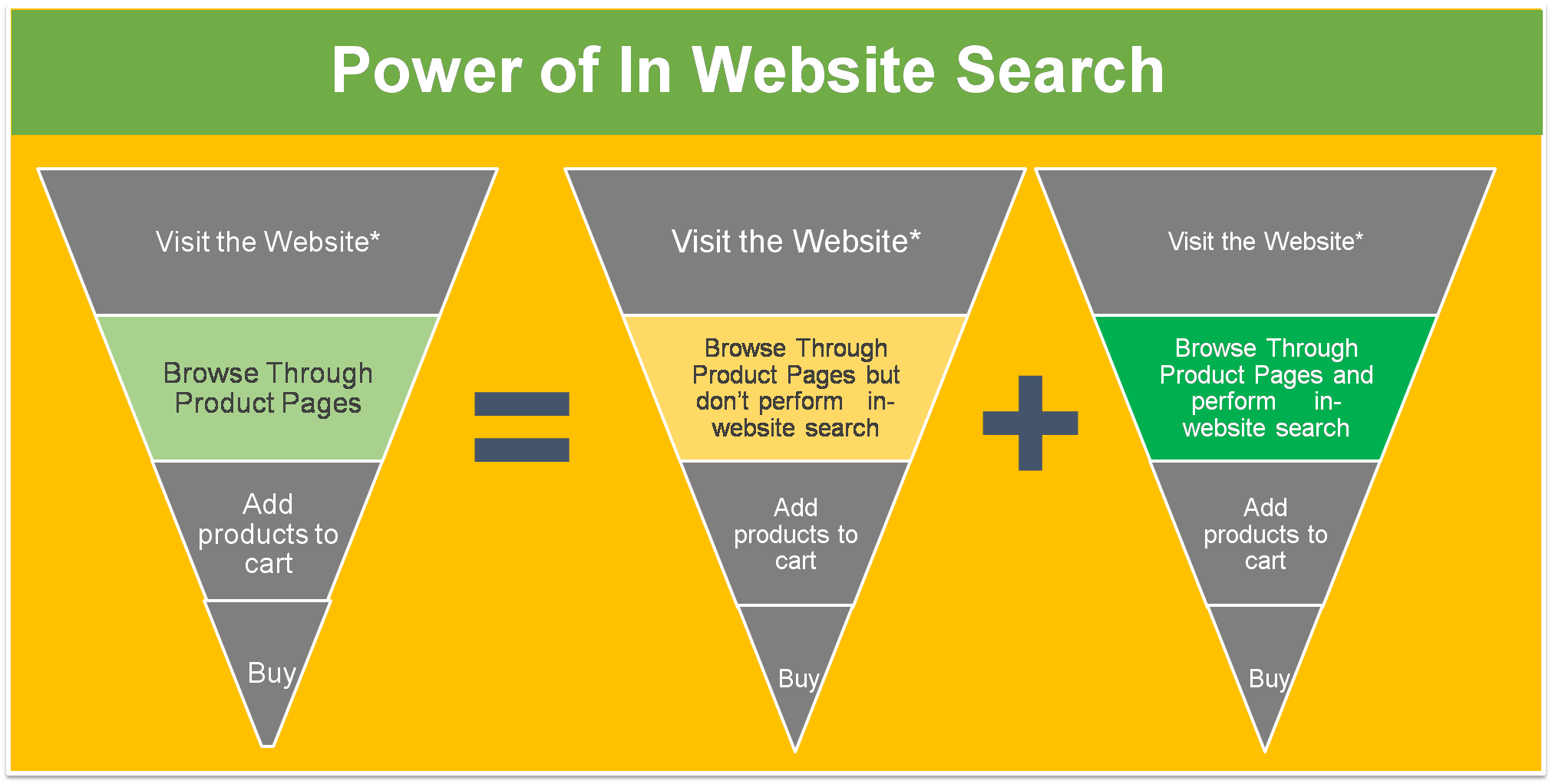 Ecommerce In site Search Visitors Funnel
