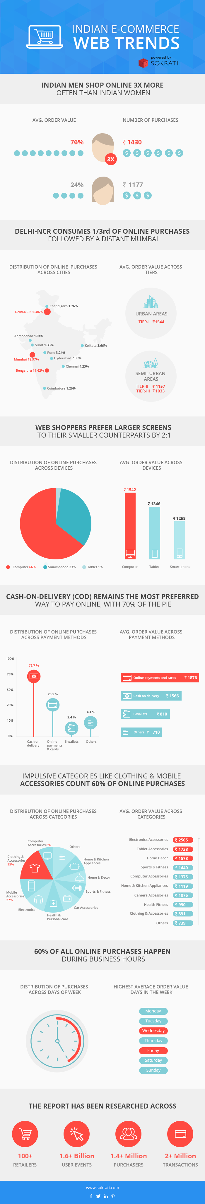 e commerce in india the current