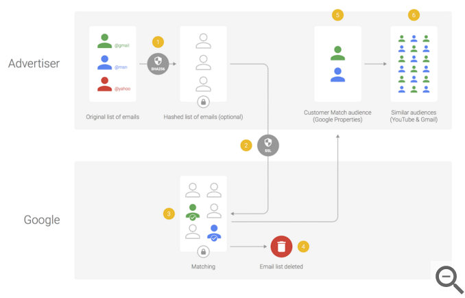Google Support Customer Match Process