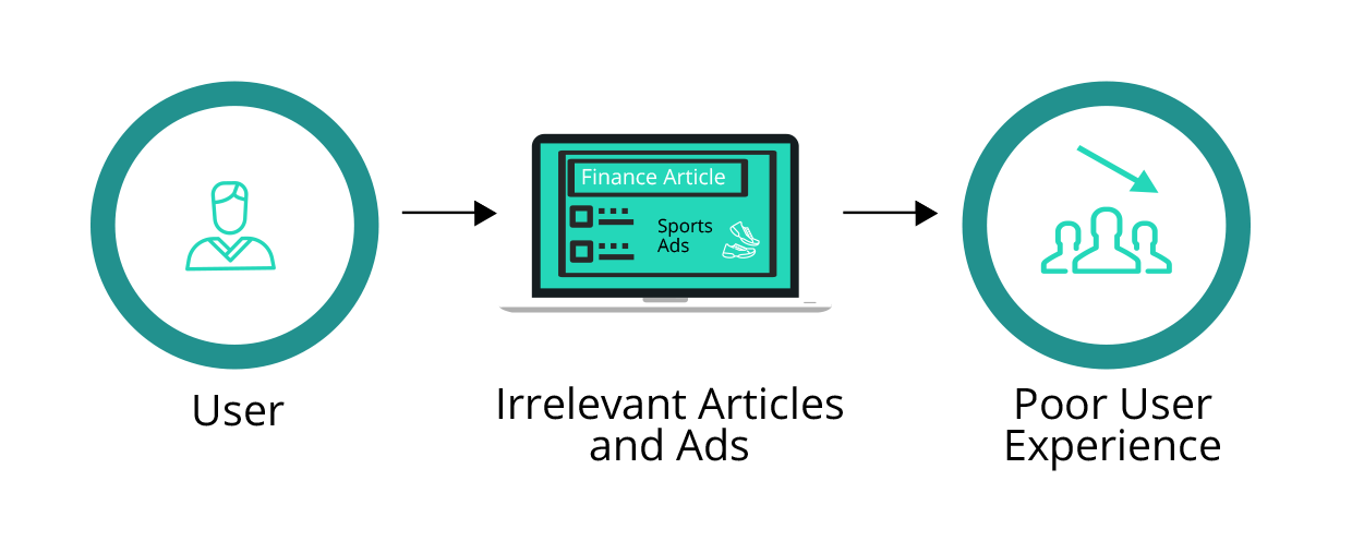 The Risk of Banner Blindness | Native | Acquisition Marketing | Sokrati