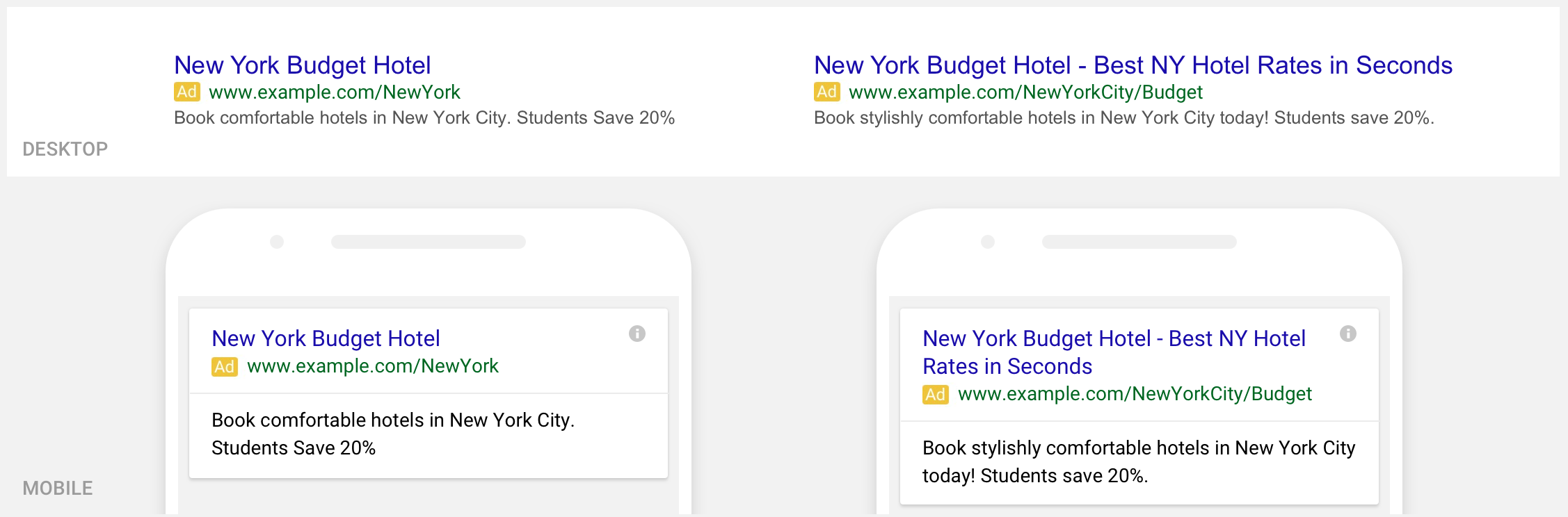 Google's Expanded text ads