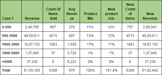 Increasing spend on Average Order Value (0-500) product set. Spend in INR.