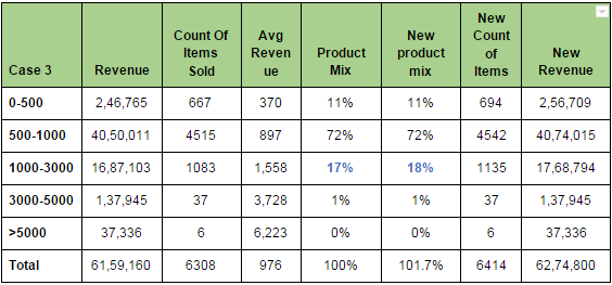 Table3 : Increasing spend on Average Order Value (1000-3000) product set. Spend in INR.